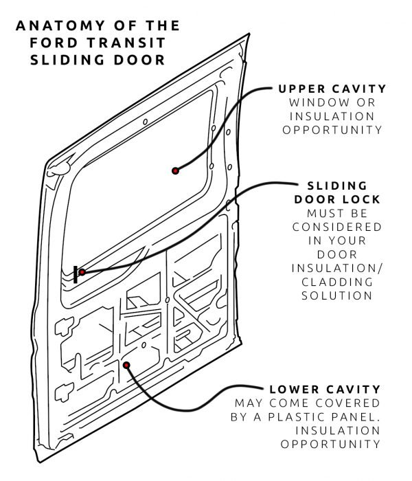 Ford Transit Sliding Door Anatomy Diagram