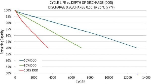 Relion-solar-battery-depth-of-discharge