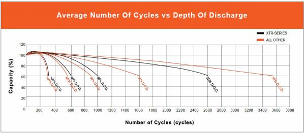 Vmax-solar-battery-depth-of-discharge