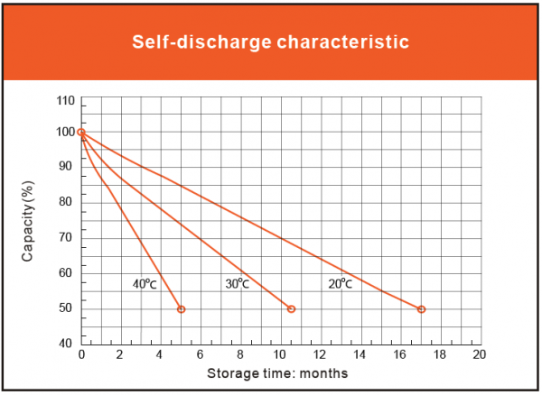 Vmax-solar-battery-self-discharge